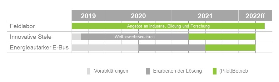 Zeitplan Projekt VBG Innovationslinie 759
